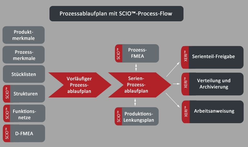 SCIO™-Process-Flow