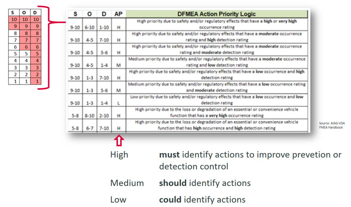 The logic of action priority